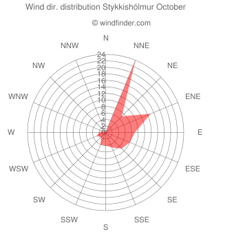 Wind direction distribution Stykkishólmur October