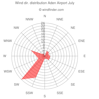 Wind direction distribution Aden Airport July