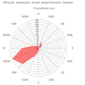 Wind direction distribution Jinnah Airport/Karachi  October