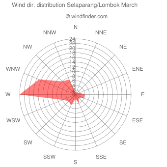 Wind direction distribution Selaparang/Lombok March