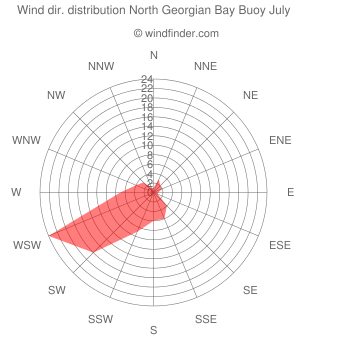 Wind direction distribution North Georgian Bay Buoy July