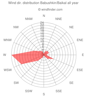 Annual wind direction distribution Babushkin/Baikal
