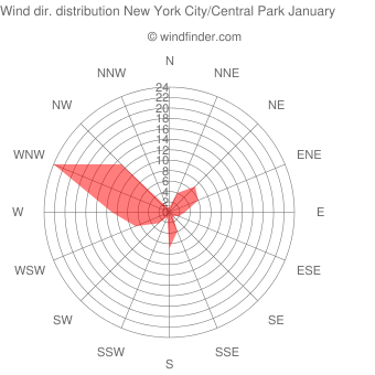 Wind direction distribution New York City/Central Park January