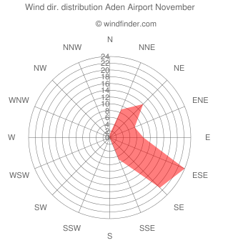 Wind direction distribution Aden Airport November