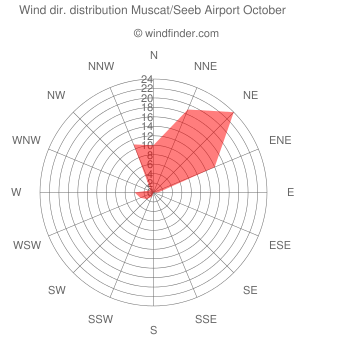 Wind direction distribution Muscat/Seeb Airport October