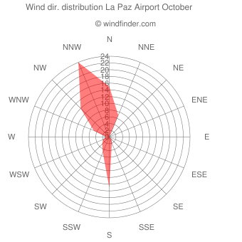 Wind direction distribution La Paz Airport October