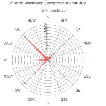 Wind direction distribution Sannox/Isle of Arran July