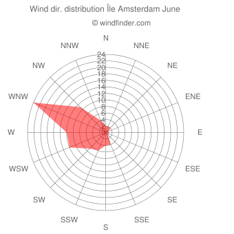 Wind direction distribution Île Amsterdam June
