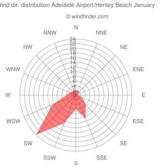 Wind direction distribution Adelaide Airport/Henley Beach January