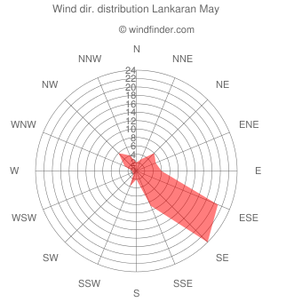 Wind direction distribution Lankaran May