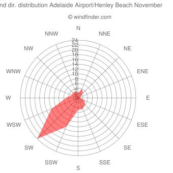 Wind direction distribution Adelaide Airport/Henley Beach November