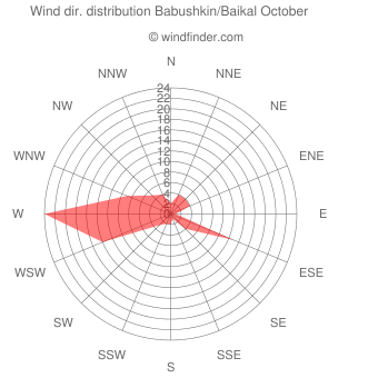Wind direction distribution Babushkin/Baikal October