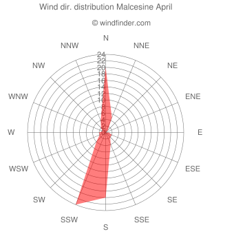 Wind direction distribution Malcesine April