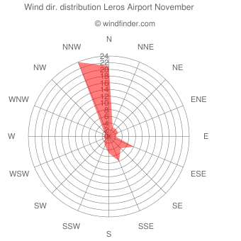 Wind direction distribution Leros Airport November