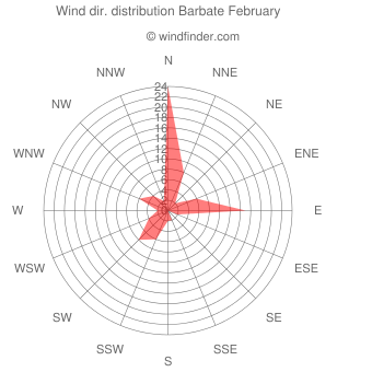 Wind direction distribution Barbate February