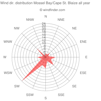 Annual wind direction distribution Mossel Bay/Cape St. Blaize