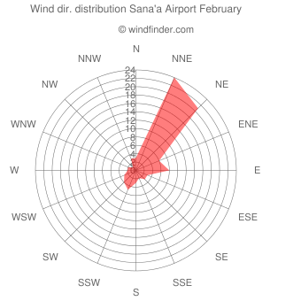 Wind direction distribution Sana'a Airport February