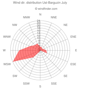 Wind direction distribution Ust-Barguzin July
