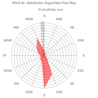 Wind direction distribution Argos/Nea Kios May