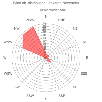 Wind direction distribution Lankaran November