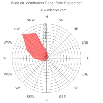 Wind direction distribution Rabat-Sale September