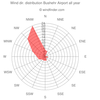 Annual wind direction distribution Bushehr Airport