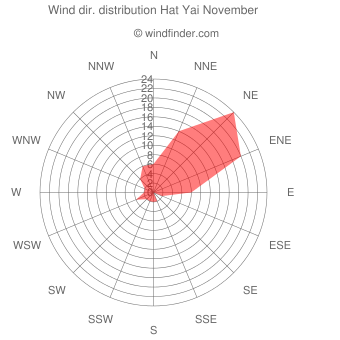 Wind direction distribution Hat Yai November