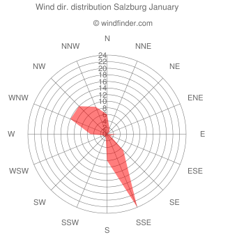 Wind direction distribution Salzburg January