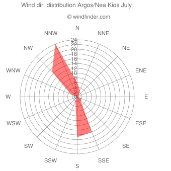Wind direction distribution Argos/Nea Kios July