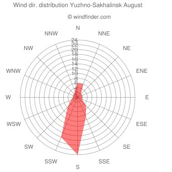 Wind direction distribution Yuzhno-Sakhalinsk August