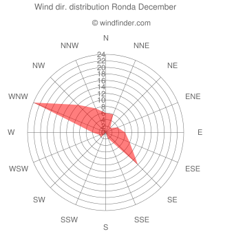 Wind direction distribution Ronda December