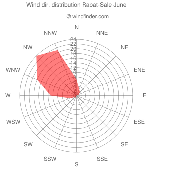 Wind direction distribution Rabat-Sale June