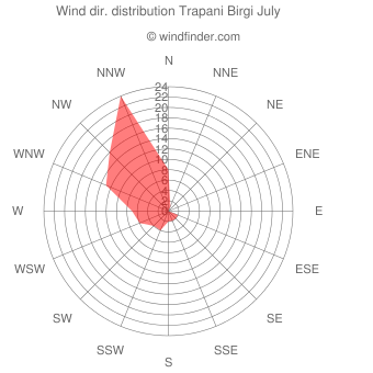 Wind direction distribution Trapani Birgi July