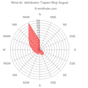 Wind direction distribution Trapani Birgi August