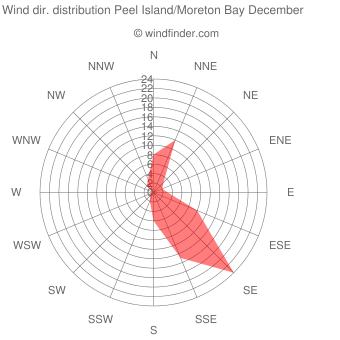 Wind direction distribution Peel Island/Moreton Bay December