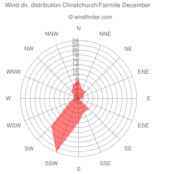 Wind direction distribution Christchurch/Fairmile December