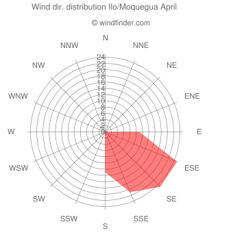 Wind direction distribution Ilo/Moquegua April