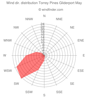 Wind direction distribution Torrey Pines Gliderport May