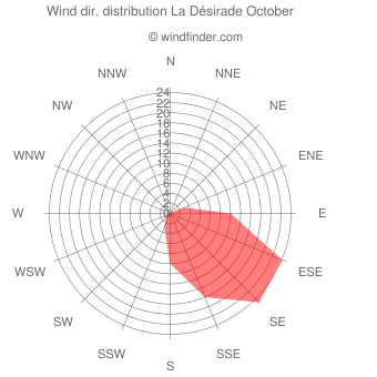 Wind direction distribution La Désirade October