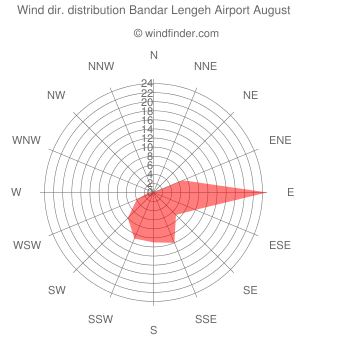 Wind direction distribution Bandar Lengeh Airport August