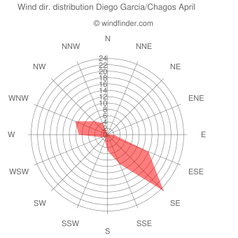 Wind direction distribution Diego Garcia/Chagos April
