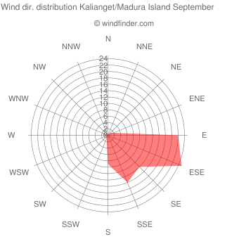 Wind direction distribution Kalianget/Madura Island September