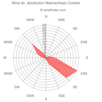 Wind direction distribution Makhachkala October