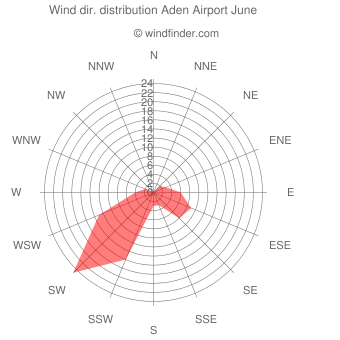 Wind direction distribution Aden Airport June