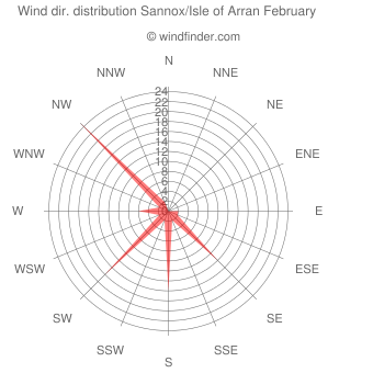 Wind direction distribution Sannox/Isle of Arran February