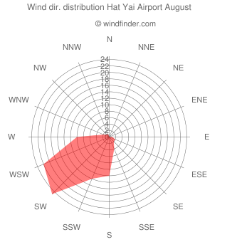 Wind direction distribution Hat Yai Airport August