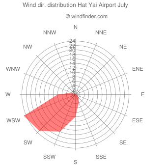 Wind direction distribution Hat Yai Airport July