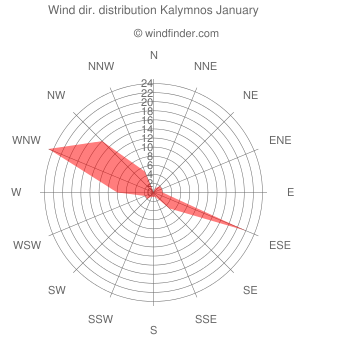 Wind direction distribution Kalymnos January