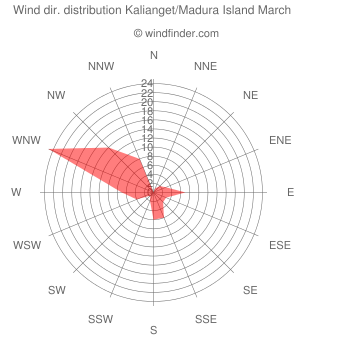 Wind direction distribution Kalianget/Madura Island March