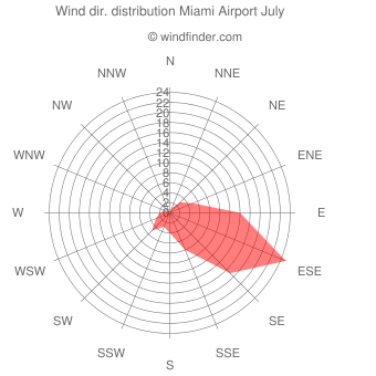 Wind direction distribution Miami Airport July